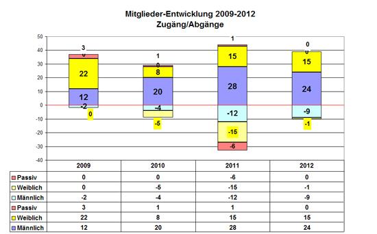Borussia Derschlag Zu- und Abgänge
