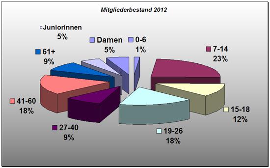 Borussia Derschlag Mitgliederbestand 2012